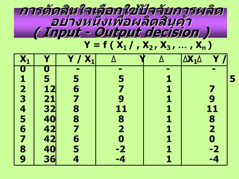การตัดสินใจเลือกใช้ปัจจัยการผลิต อย่างหนึ่งเพื่อผลิตสินค้า ( Input - Output decision ) Y = f ( X 1 /, X 2, X 3, …, X n ) X 1 YY / X 1 Y X 1 Y / X 1 = MP 0 0 - - - - 15 5 5 1 5 212 6 7 1 7 321 7 9 1 9 432 811 1 11 540 8 8 1 8 642 7 2 1 2 742 6 0 1 0 840 5-2 1 -2 936 4 -4 1 -4