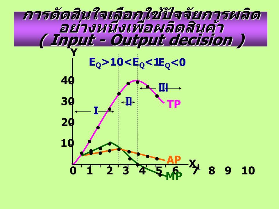 การตัดสินใจเลือกใช้ปัจจัยการผลิต อย่างหนึ่งเพื่อผลิตสินค้า ( Input - Output decision ) 0 1 2 3 4 5 6 7 8 9 10 Y X1X1 40 30 20 10 TP AP MP I ll lll 0<E