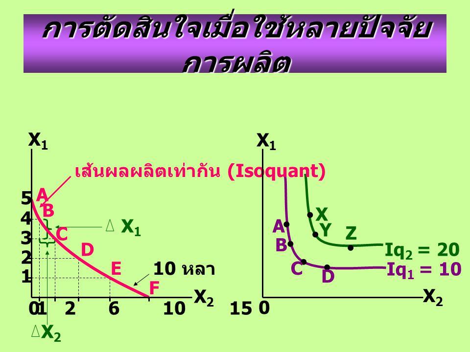การตัดสินใจเมื่อใช้หลายปัจจัย การผลิต 10 หลา X 1 X2X2 เส้นผลผลิตเท่ากัน (Isoquant) X Y Z A B C D 0 5 4 3 2 1 1 2 6 10 15 A B C D E F X1X1 X2X2 X2X2 X1X1 0 Iq 2 = 20 Iq 1 = 10