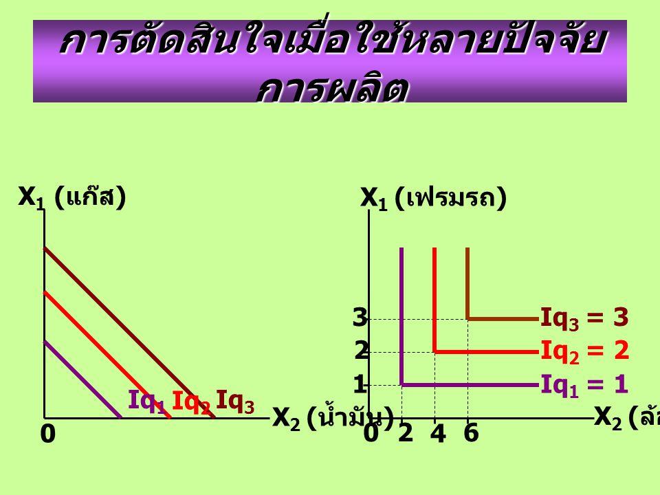 การตัดสินใจเมื่อใช้หลายปัจจัย การผลิต 0 X 1 ( แก๊ส ) X 2 ( น้ำมัน ) X 2 ( ล้อ ) X 1 ( เฟรมรถ ) 0 Iq 3 = 3 Iq 3 Iq 2 Iq 1 3 2 1 2 4 6 Iq 2 = 2 Iq 1 = 1