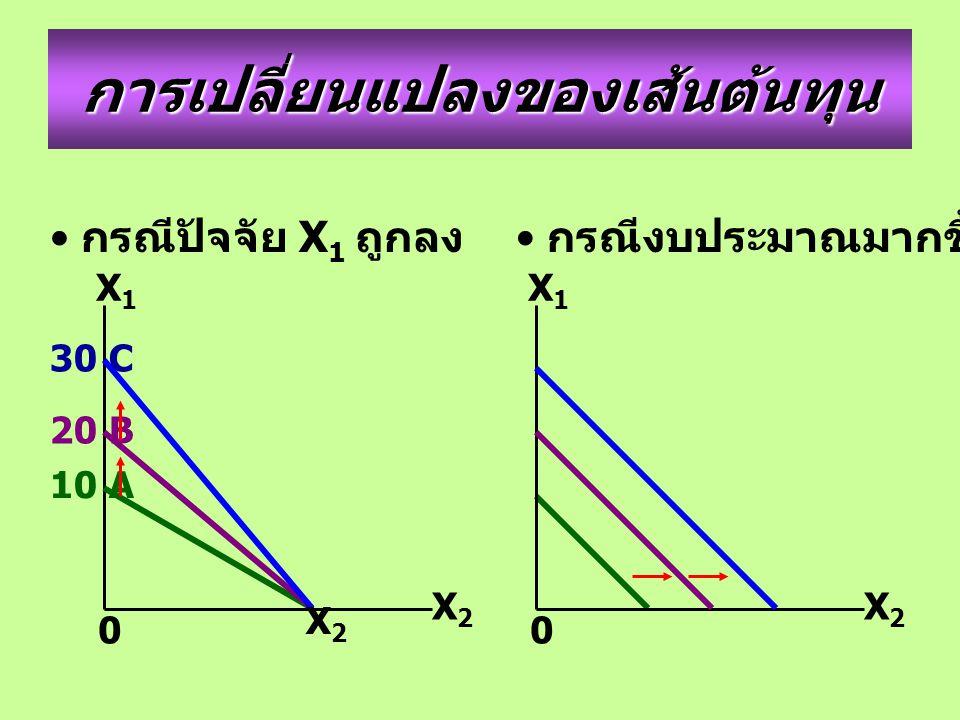 การเปลี่ยนแปลงของเส้นต้นทุน กรณีปัจจัย X 1 ถูกลง X2X2 X1X1 0 กรณีงบประมาณมากขึ้น X2X2 30 C 20 B 10 A X2X2 X1X1 0