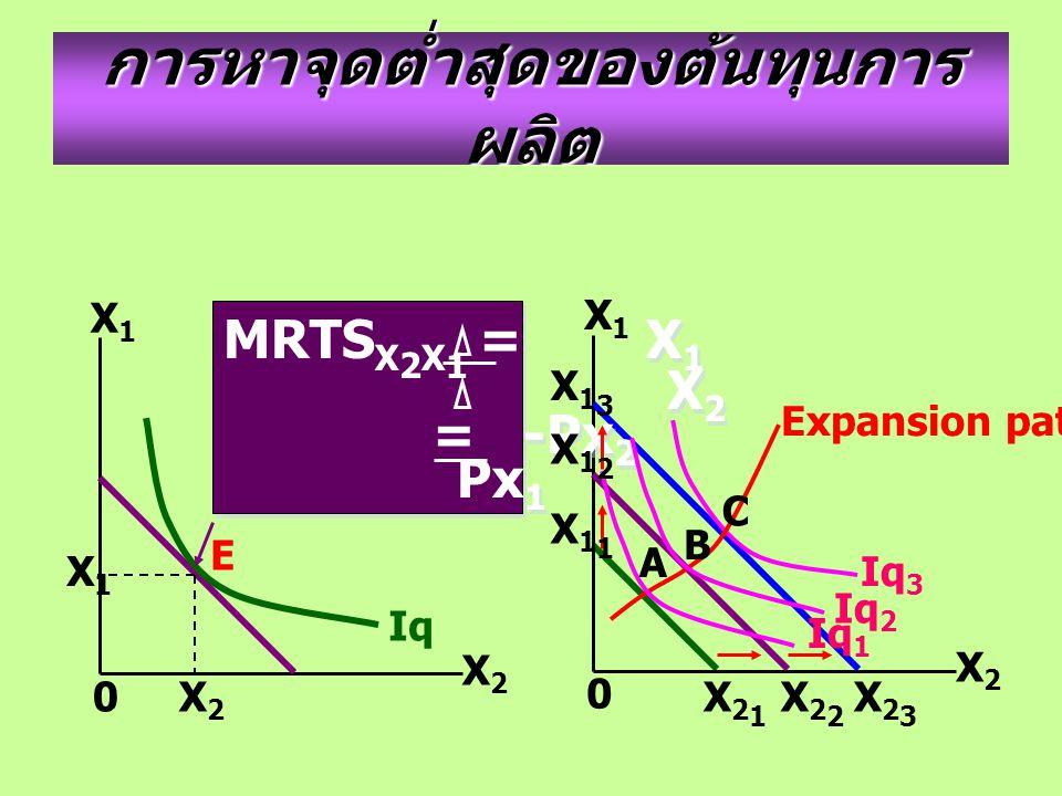การหาจุดต่ำสุดของต้นทุนการ ผลิต X2X2 X1X1 0 X2X2 X1X1 0 Iq E X1X1 X2X2 MRTS X 2 X 1 = X 1 X 2 = -Px 2 Px 1 MRTS X 2 X 1 = X 1 X 2 = -Px 2 Px 1 Expansion path X13X13 X12X12 X11X11 X21X21 X22X22 X23X23 A B C Iq 3 Iq 2 Iq 1