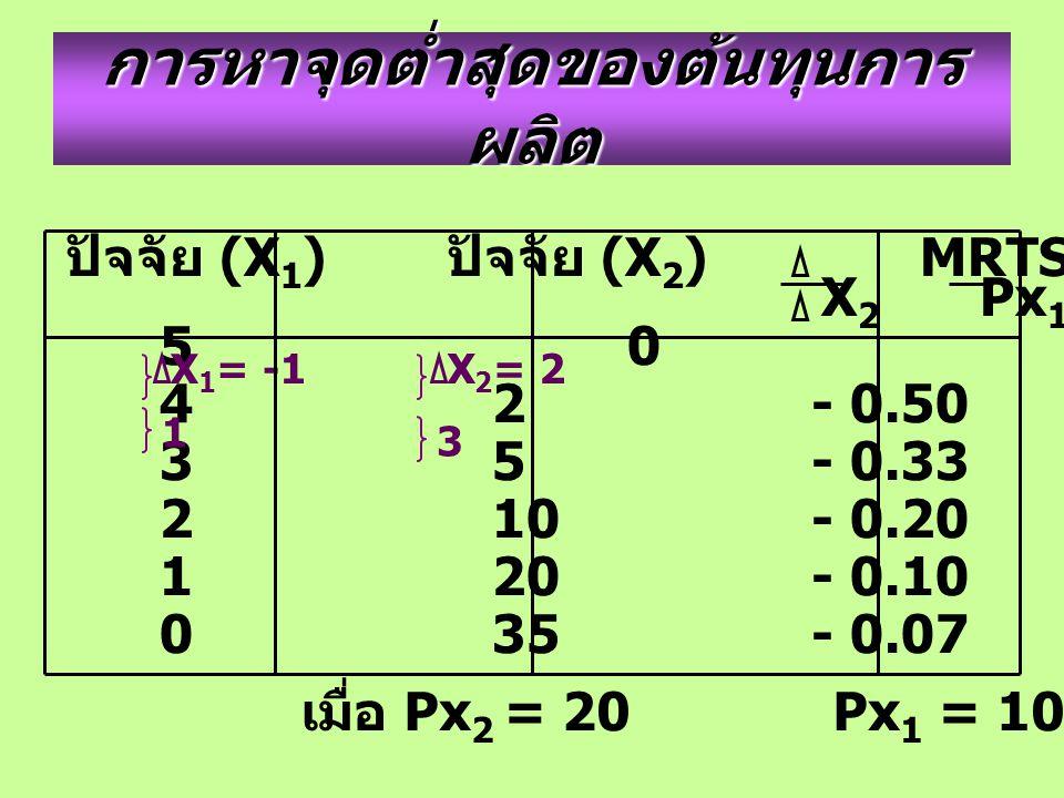 การหาจุดต่ำสุดของต้นทุนการ ผลิต ปัจจัย (X 1 ) ปัจจัย (X 2 ) MRTS X 2 X 1 = X 1 Px 2 X 2 Px 1 5 0 4 2- 0.50 - 0.20 35- 0.33 - 0.20 210- 0.20 - 0.20 120- 0.10 - 0.20 035- 0.07 - 0.20 X 1 = -1 X 2 = 2 3 1 เมื่อ Px 2 = 20 Px 1 = 100