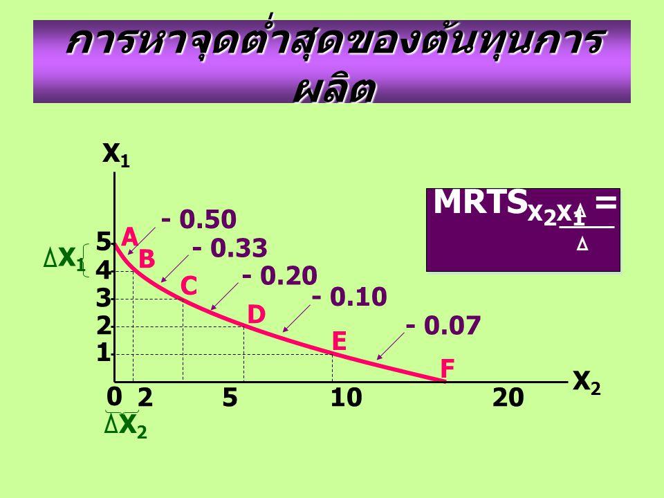 การหาจุดต่ำสุดของต้นทุนการ ผลิต 2 5 10 20 35 F 5 4 3 2 1 A B C D E X1X1 X2X2 0 MRTS X 2 X 1 = X 1 X 2 MRTS X 2 X 1 = X 1 X 2 - 0.50 - 0.33 - 0.20 - 0.10 - 0.07 X1X1 X2X2