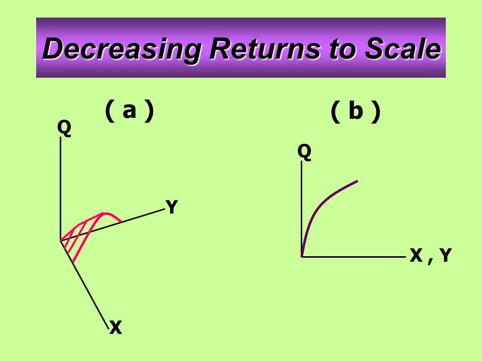 Decreasing Returns to Scale ( a ) ( b ) Q Y X Q X, Y