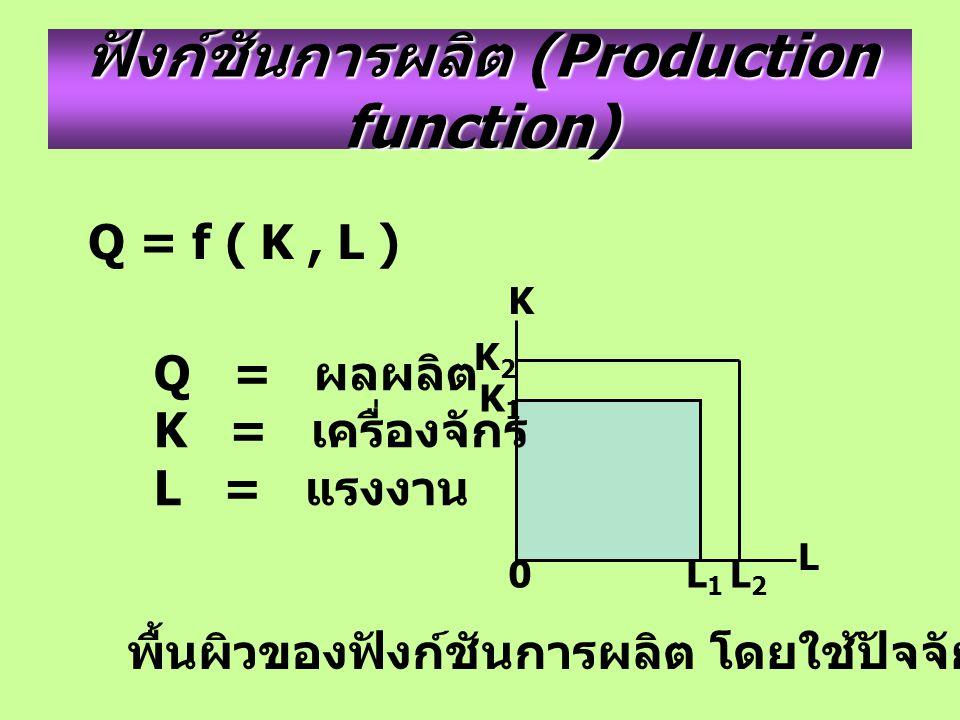 ฟังก์ชันการผลิต (Production function) Q = f ( K, L ) K L 0 K1K1 L1L1 พื้นผิวของฟังก์ชันการผลิต โดยใช้ปัจจัยการผลิต K และ L Q = ผลผลิต K = เครื่องจักร L = แรงงาน K2K2 L2L2