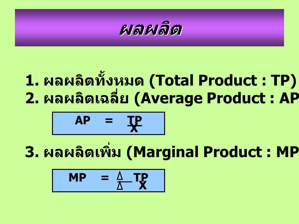 ผลผลิต 1. ผลผลิตทั้งหมด (Total Product : TP) 2. ผลผลิตเฉลี่ย (Average Product : AP) 3. ผลผลิตเพิ่ม (Marginal Product : MP) AP = TP X MP = TP X