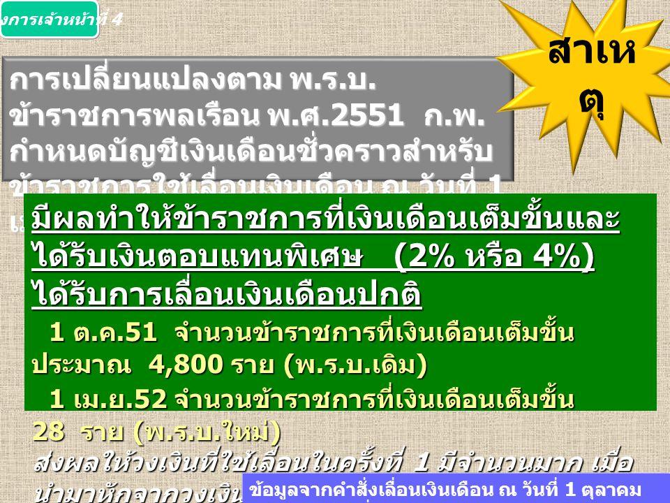 การเปลี่ยนแปลงตาม พ. ร. บ. ข้าราชการพลเรือน พ. ศ.2551 ก. พ. กำหนดบัญชีเงินเดือนชั่วคราวสำหรับ ข้าราชการใช้เลื่อนเงินเดือน ณ วันที่ 1 เมษายน และ 1 ตุลา