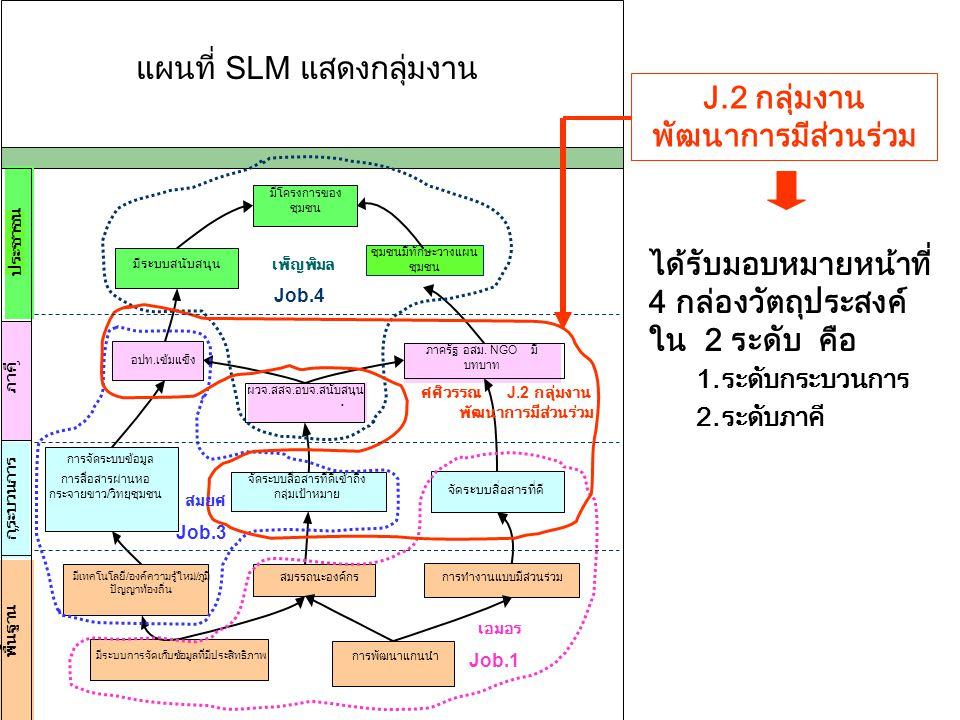 J.2 กลุ่มงาน พัฒนาการมีส่วนร่วม ได้รับมอบหมายหน้าที่ 4 กล่องวัตถุประสงค์ ใน 2 ระดับ คือ 1.ระดับกระบวนการ 2.ระดับภาคี