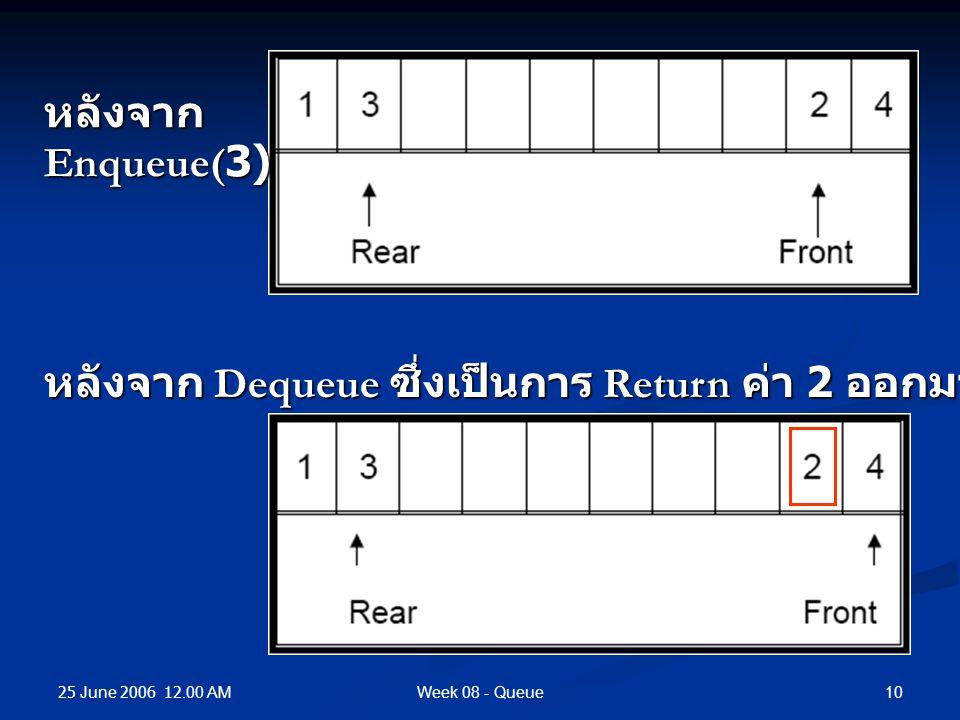 25 June 2006 12.00 AM 10Week 08 - Queue หลังจากEnqueue(3) หลังจาก Dequeue ซึ่งเป็นการ Return ค่า 2 ออกมา