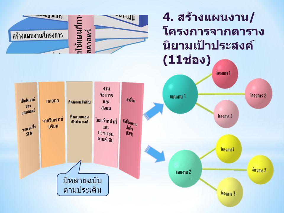 4. สร้างแผนงาน / โครงการจากตาราง นิยามเป้าประสงค์ (11 ช่อง ) มีหลายฉบับ ตามประเด็น