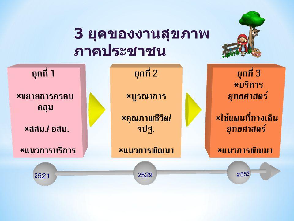 3 ยุคของงานสุขภาพ ภาคประชาชน