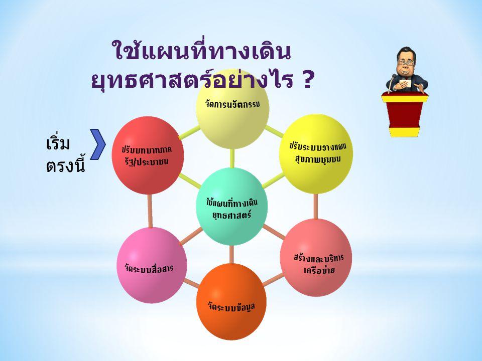 1. วิเคราะห์บริบทด้วยแผน ที่ความคิด