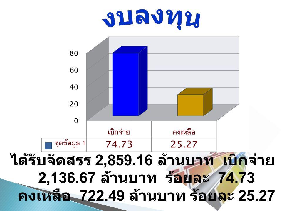 ได้รับจัดสรร 2,859.16 ล้านบาท เบิกจ่าย 2,136.67 ล้านบาท ร้อยละ 74.73 คงเหลือ 722.49 ล้านบาท ร้อยละ 25.27