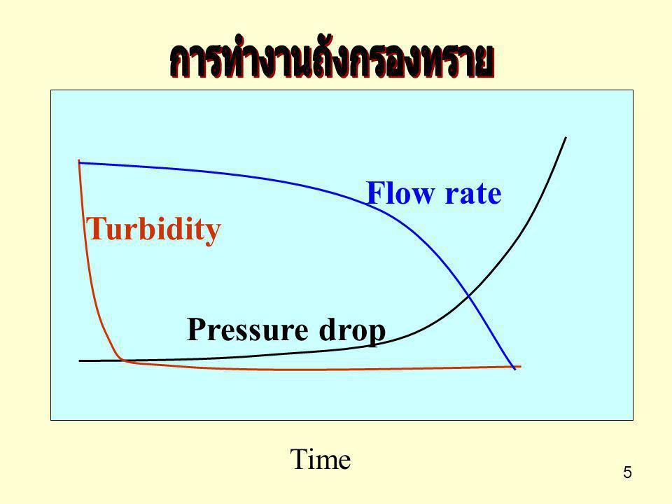 5 Time Pressure drop Turbidity Flow rate