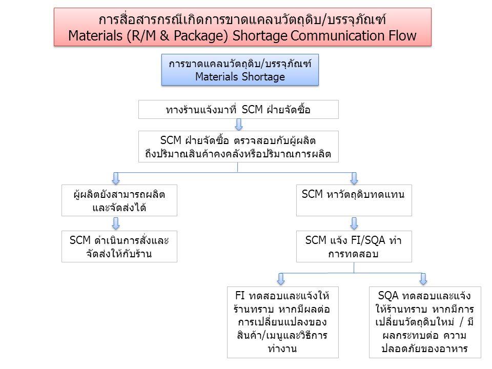 การขาดแคลนวัตถุดิบ/บรรจุภัณฑ์ Materials Shortage การขาดแคลนวัตถุดิบ/บรรจุภัณฑ์ Materials Shortage การสื่อสารกรณีเกิดการขาดแคลนวัตถุดิบ/บรรจุภัณฑ์ Materials (R/M & Package) Shortage Communication Flow การสื่อสารกรณีเกิดการขาดแคลนวัตถุดิบ/บรรจุภัณฑ์ Materials (R/M & Package) Shortage Communication Flow ทางร้านแจ้งมาที่ SCM ฝ่ายจัดซื้อ FI ทดสอบและแจ้งให้ ร้านทราบ หากมีผลต่อ การเปลี่ยนแปลงของ สินค้า/เมนูและวิธีการ ทำงาน SQA ทดสอบและแจ้ง ให้ร้านทราบ หากมีการ เปลี่ยนวัตถุดิบใหม่ / มี ผลกระทบต่อ ความ ปลอดภัยของอาหาร ผู้ผลิตยังสามารถผลิต และจัดส่งได้ SCM ดำเนินการสั่งและ จัดส่งให้กับร้าน SCM หาวัตถุดิบทดแทน SCM แจ้ง FI/SQA ทำ การทดสอบ SCM ฝ่ายจัดซื้อ ตรวจสอบกับผู้ผลิต ถึงปริมาณสินค้าคงคลังหรือปริมาณการผลิต