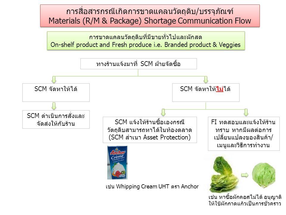 การขาดแคลนวัตถุดิบที่มีขายทั่วไปและผักสด On-shelf product and Fresh produce i.e.