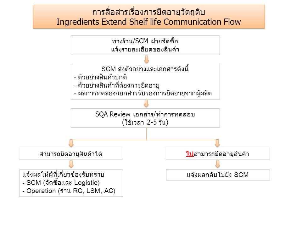 รายชื่อผู้ติดต่อ แผนกE-mailเบอร์ติดต่อ SCM จัดซื้อBangkok-SCM@yum.comKFC: เบญจวรรณ 085-6615575 PH: ผกาพิมพ์ 089-9675442 Supply QABangkok-SupplyQA@yum.comปิยาณี 085-6615635 เกรียงยศ 0869675416 RQABangkok-RestaurantQA@yum.comKFC: เกื้อกูล 0847004630 PH: ทิพมณี 0847004631 FQA FI and QABangkok-FI&QA@yum.com FI KFCBangkok-KFCFood Innovation@yum.com ณพลักษณ์ 089-2033435 จิตพัต 085-4856067 FI PHBangkok-PizzaFood Innovation@yum.com วราภรณ์ 089-9675455