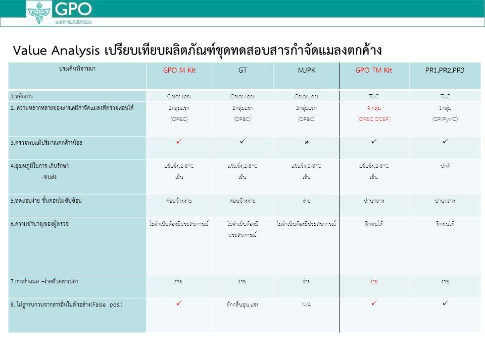 ประเด็นพิจารณา GPO M KitGTMJPKGPO TM KitPR1,PR2,PR3 1.หลักการColor test TLC 2.