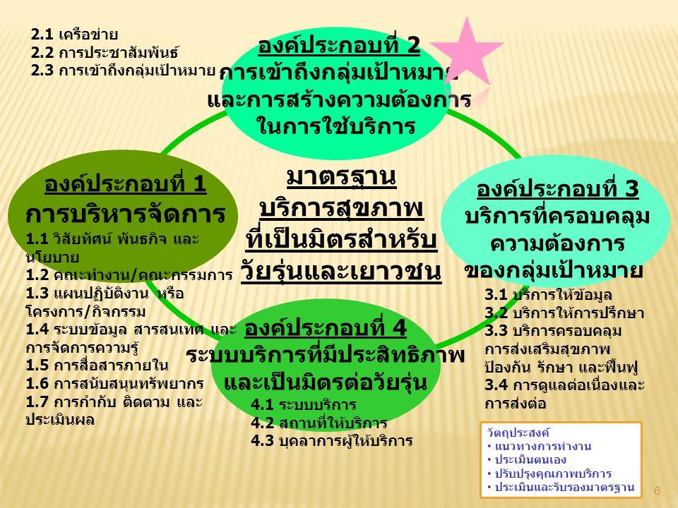 6 666 องค์ประกอบที่ 2 การเข้าถึงกลุ่มเป้าหมาย และการสร้างความต้องการ ในการใช้บริการ องค์ประกอบที่ 1 การบริหารจัดการ องค์ประกอบที่ 3 บริการที่ครอบคลุม ความต้องการ ของกลุ่มเป้าหมาย องค์ประกอบที่ 4 ระบบบริการที่มีประสิทธิภาพ และเป็นมิตรต่อวัยรุ่น มาตรฐาน บริการสุขภาพ ที่เป็นมิตรสำหรับ วัยรุ่นและเยาวชน 1.1 วิสัยทัศน์ พันธกิจ และ นโยบาย 1.2 คณะทำงาน/คณะกรรมการ 1.3 แผนปฏิบัติงาน หรือ โครงการ/กิจกรรม 1.4 ระบบข้อมูล สารสนเทศ และ การจัดการความรู้ 1.5 การสื่อสารภายใน 1.6 การสนับสนุนทรัพยากร 1.7 การกำกับ ติดตาม และ ประเมินผล 2.1 เครือข่าย 2.2 การประชาสัมพันธ์ 2.3 การเข้าถึงกลุ่มเป้าหมาย 3.1 บริการให้ข้อมูล 3.2 บริการให้การปรึกษา 3.3 บริการครอบคลุม การส่งเสริมสุขภาพ ป้องกัน รักษา และฟื้นฟู 3.4 การดูแลต่อเนื่องและ การส่งต่อ 4.1 ระบบบริการ 4.2 สถานที่ให้บริการ 4.3 บุคลาการผู้ให้บริการ วัตถุประสงค์ แนวทางการทำงาน ประเมินตนเอง ปรับปรุงคุณภาพบริการ ประเมินและรับรองมาตรฐาน