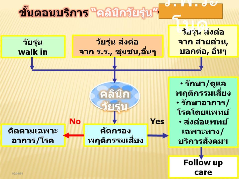 การ ให้บริการ ใน ช่องทาง ต่างๆ E-mail : ranod_friendly@hotmail.com Facebook : วัยใส ใส่ใจสุขภาพ วัยรุ่น รพ.