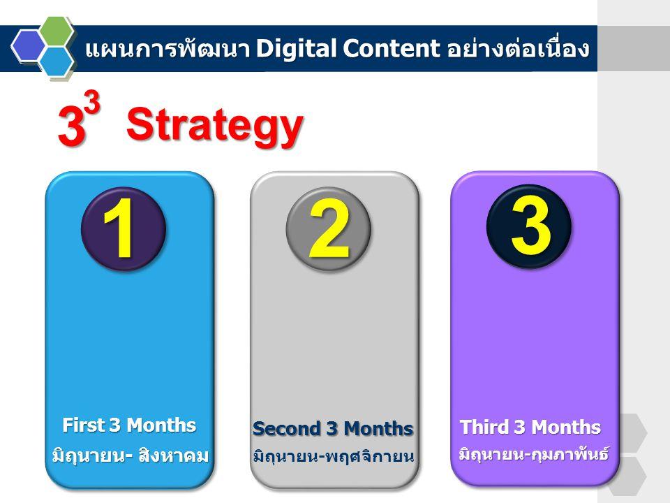 1 First 3 Months มิถุนายน- สิงหาคม Second 3 Months 2 Third 3 Months 3 มิถุนายน-พฤศจิกายน มิถุนายน-กุมภาพันธ์ 3 3 Strategy แผนการพัฒนา Digital Content