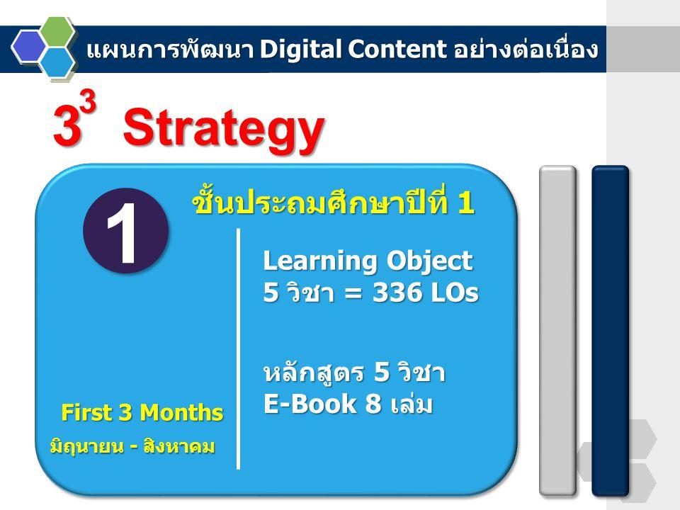 1 First 3 Months 3 3 Strategy Learning Object 5 วิชา = 336 LOs หลักสูตร 5 วิชา E-Book 8 เล่ม มิถุนายน - สิงหาคม ชั้นประถมศึกษาปีที่ 1 แผนการพัฒนา Digi