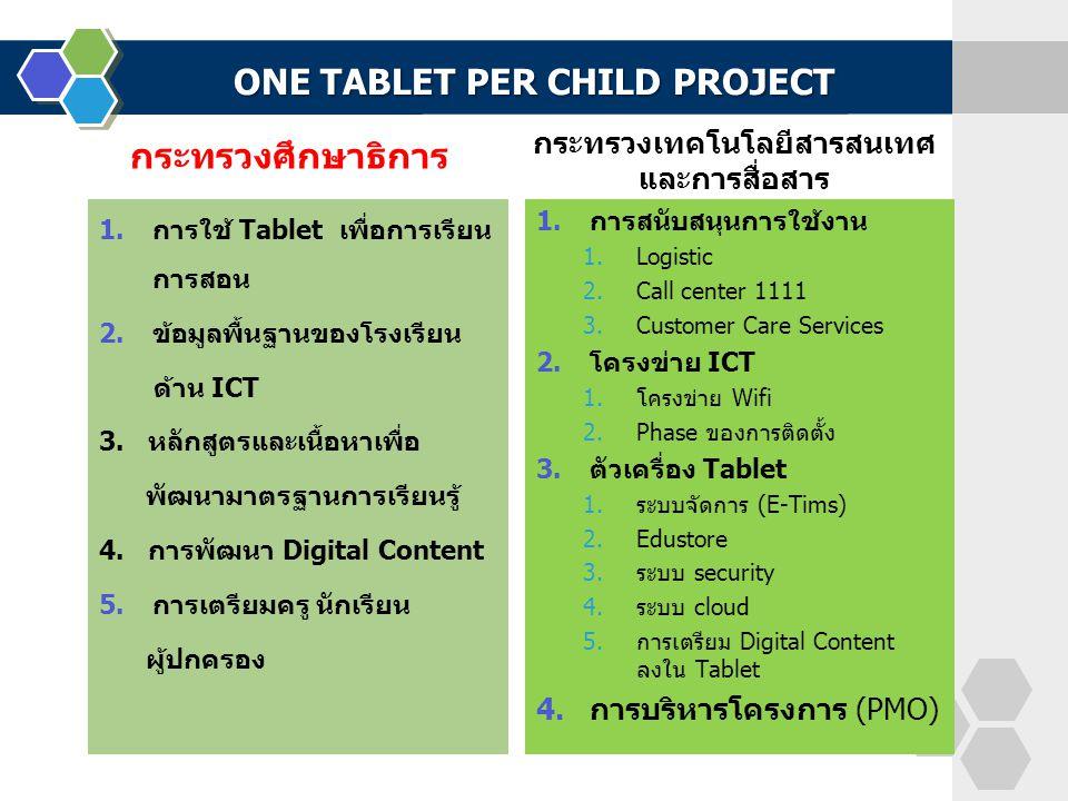 ONE TABLET PER CHILD PROJECT กระทรวงศึกษาธิการ 1.การใช้ Tablet เพื่อการเรียน การสอน 2.ข้อมูลพื้นฐานของโรงเรียน ด้าน ICT 3. หลักสูตรและเนื้อหาเพื่อ พัฒ