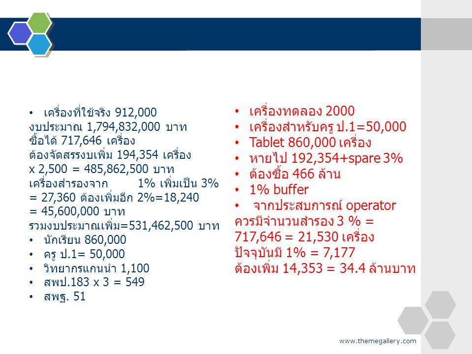 www.themegallery.com เครื่องที่ใช้จริง 912,000 งบประมาณ 1,794,832,000 บาท ซื้อได้ 717,646 เครื่อง ต้องจัดสรรงบเพิ่ม 194,354 เครื่อง x 2,500 = 485,862,