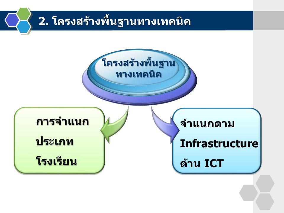 2. โครงสร้างพื้นฐานทางเทคนิค การจำแนก ประเภท โรงเรียน โครงสร้างพื้นฐานทางเทคนิค จำแนกตาม Infrastructure ด้าน ICT