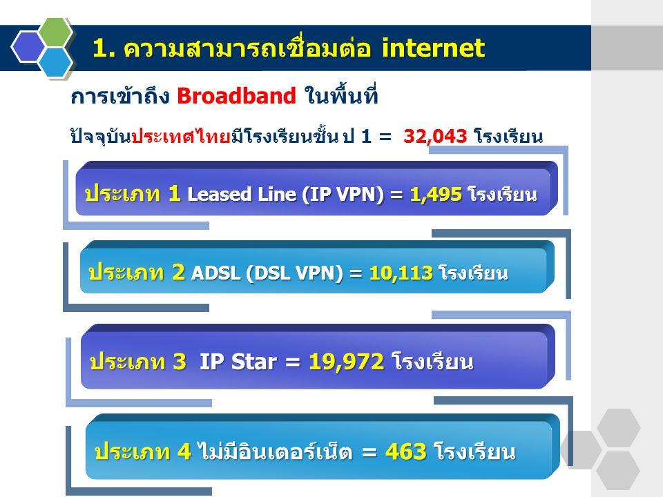 1. ความสามารถเชื่อมต่อ internet ประเภท 1 Leased Line (IP VPN) = 1,495 โรงเรียน ประเภท 2 ADSL (DSL VPN) = 10,113 โรงเรียน การเข้าถึง Broadband ในพื้นที