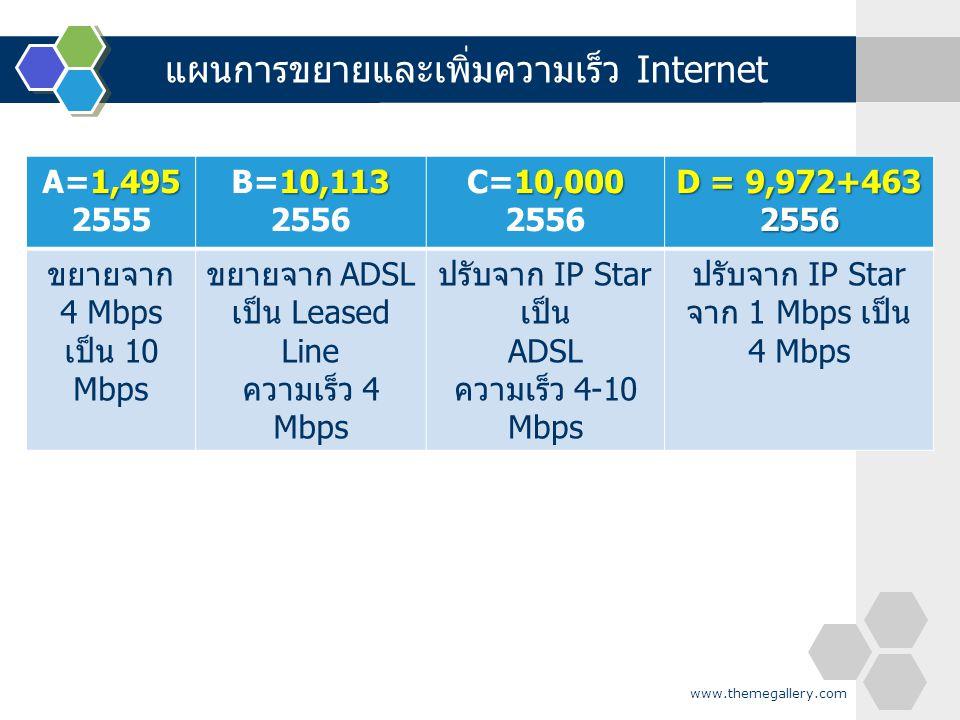 www.themegallery.com 1,495 A=1,495 2555 10,113 B=10,113 2556 10,000 C=10,000 2556 D = 9,972+463 2556 ขยายจาก 4 Mbps เป็น 10 Mbps ขยายจาก ADSL เป็น Lea