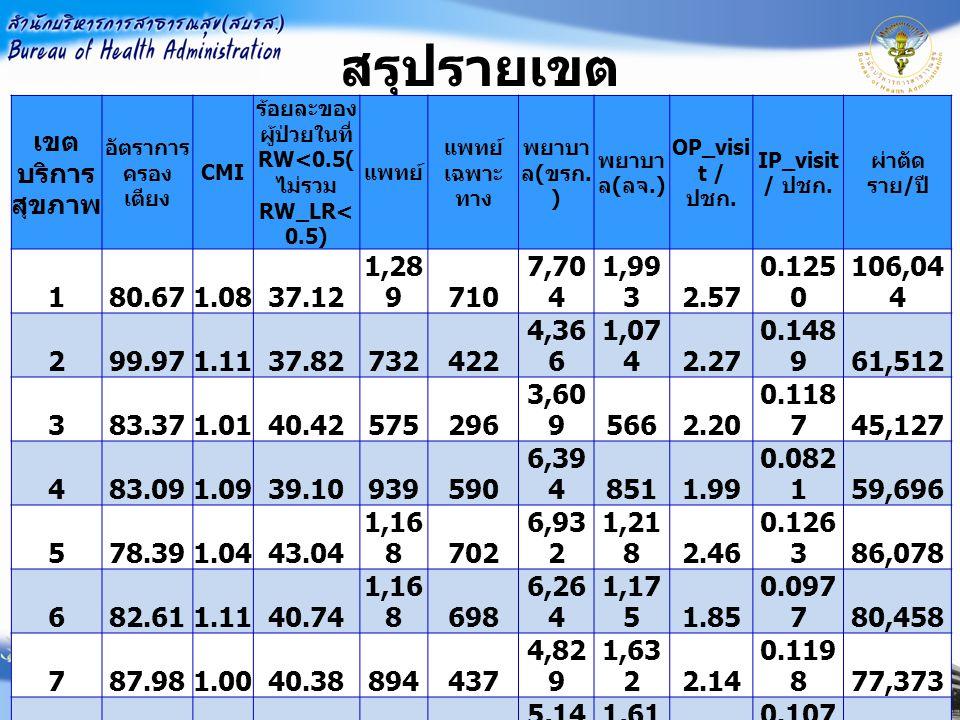 สรุปรายเขต เขต บริการ สุขภาพ อัตราการ ครอง เตียง CMI ร้อยละของ ผู้ป่วยในที่ RW<0.5( ไม่รวม RW_LR< 0.5) แพทย์ แพทย์ เฉพาะ ทาง พยาบา ล ( ขรก.