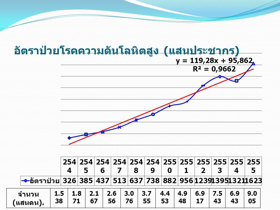 อัตราป่วยโรคความดันโลหิตสูง ( แสนประชากร ) จำนวน ( แสนคน ). 1.5 38 1.8 71 2.1 67 2.6 56 3.0 76 3.7 55 4.4 53 4.9 48 6.9 17 7.5 43 6.9 43 9.0 05