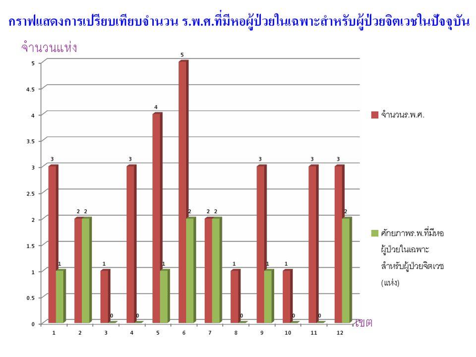 18/12/5544 เงื่อนไข การจัดสรรตำแหน่งข้าราชการให้ พิจารณาตามภาระงานและความขาดแคลน กำลังคนในเครือข่ายบริการ 12 เครือข่าย โดยยึดหลักคุณธรรม จริยธรรม เป็นไปตาม หลักเกณฑ์ วิธีการ และเงื่อนไขที่ ก.พ.