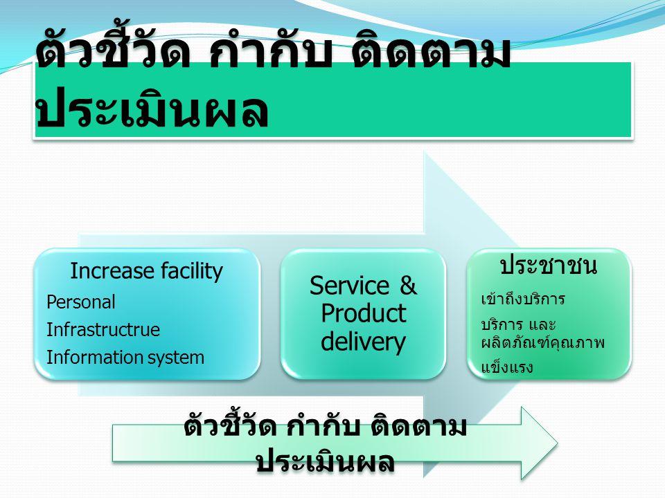 ตัวชี้วัด กำกับ ติดตาม ประเมินผล Increase facility Personal Infrastructrue Information system Service & Product delivery ประชาชน เข้าถึงบริการ บริการ