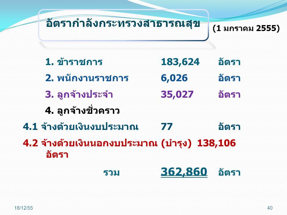 อัตรากำลังกระทรวงสาธารณสุข (1 มกราคม 2555) 1. ข้าราชการ183,624อัตรา 2. พนักงานราชการ6,026อัตรา 3. ลูกจ้างประจำ 35,027อัตรา 4. ลูกจ้างชั่วคราว 4.1 จ้าง