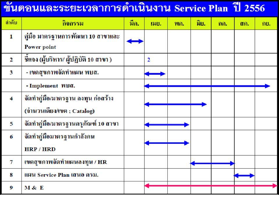 แนวทางการกระจาย กำลังคน สธ อัตรากำลัง ทั้งหมด อัตรากำลัง 12 พวง บริการ กระจายสู่ สถานบริการ ตามเกณฑ์ ประชากร ภาระงาน Service plan อื่นๆ ประชากร ภาระงาน Service plan อื่นๆ