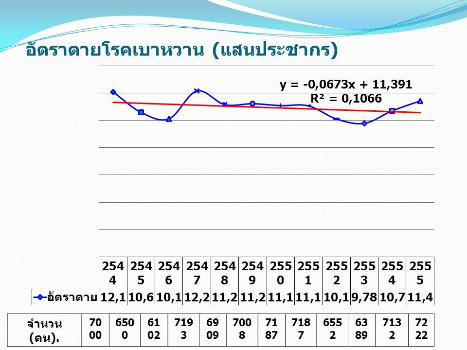 อัตรากำลังกระทรวงสาธารณสุข (1 มกราคม 2555) 1.ข้าราชการ183,624อัตรา 2.