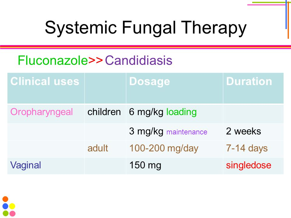 Systemic Fungal Therapy Fluconazole>>Candidiasis Clinical usesDosageDuration Oropharyngealchildren6 mg/kg loading 3 mg/kg maintenance 2 weeks adult100-200 mg/day7-14 days Vaginal150 mgsingledose