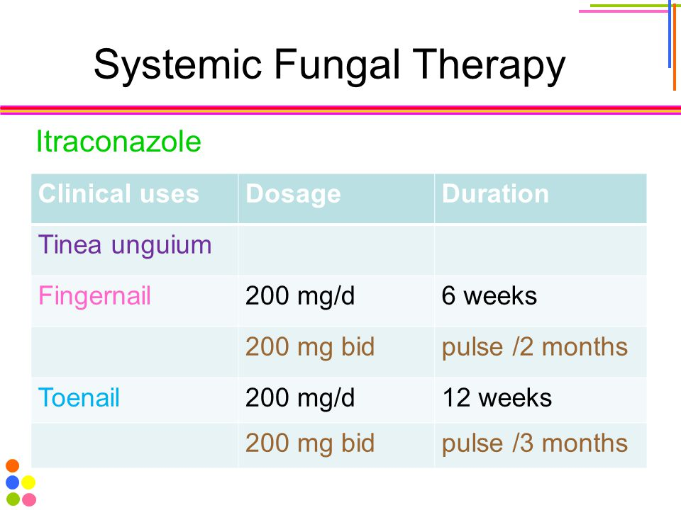 Systemic Fungal Therapy Itraconazole Clinical usesDosageDuration Tinea unguium Fingernail200 mg/d6 weeks 200 mg bidpulse /2 months Toenail200 mg/d12 w