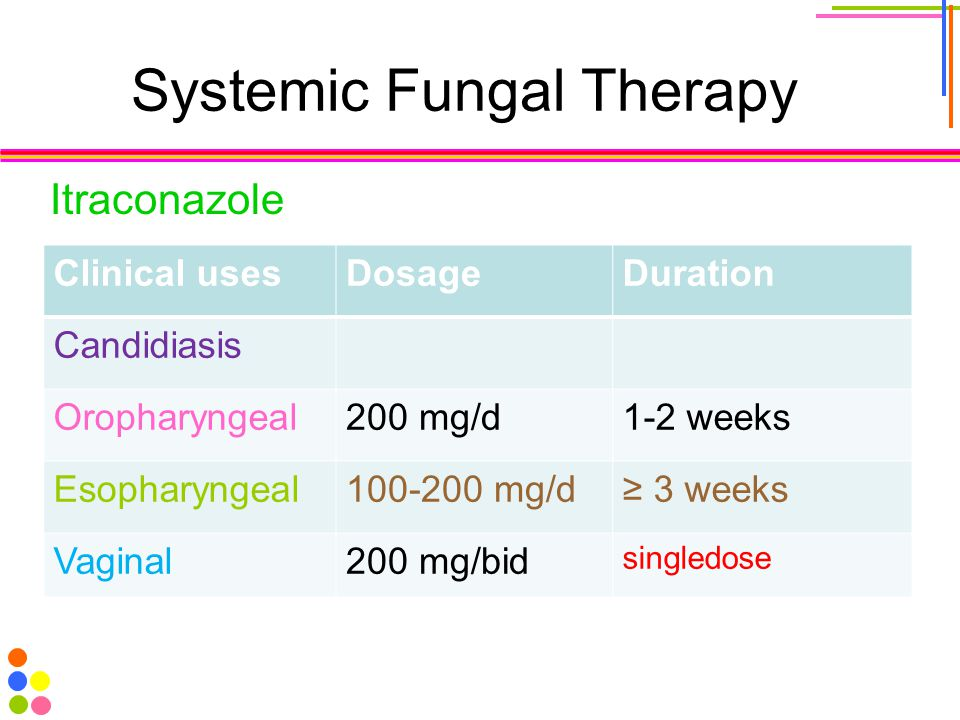 Systemic Fungal Therapy Itraconazole Clinical usesDosageDuration Candidiasis Oropharyngeal200 mg/d1-2 weeks Esopharyngeal100-200 mg/d≥ 3 weeks Vaginal