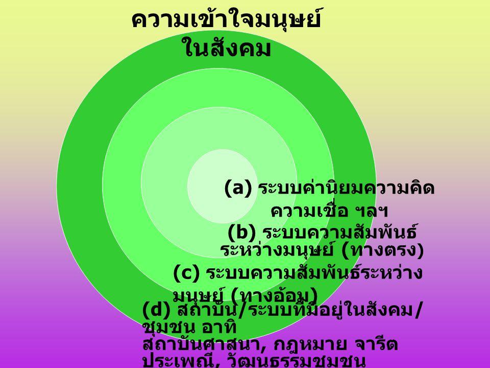 (a) ระบบค่านิยมความคิด ความเชื่อ ฯลฯ (b) ระบบความสัมพันธ์ ระหว่างมนุษย์ ( ทางตรง ) (c) ระบบความสัมพันธ์ระหว่าง มนุษย์ ( ทางอ้อม ) (d) สถาบัน / ระบบที่