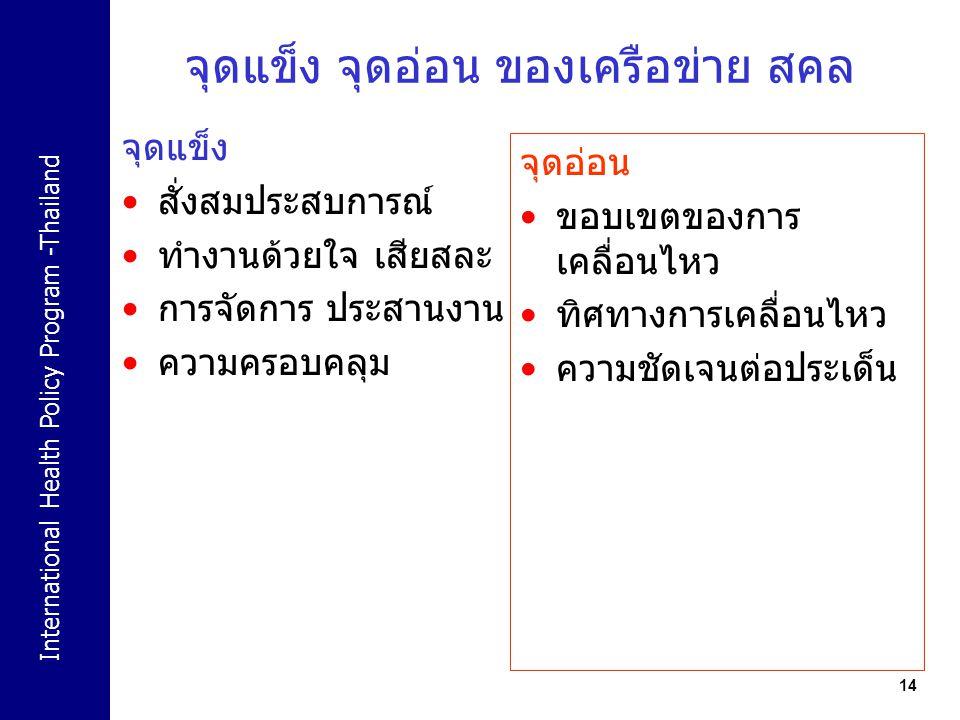 International Health Policy Program -Thailand 14 จุดแข็ง จุดอ่อน ของเครือข่าย สคล จุดแข็ง สั่งสมประสบการณ์ ทำงานด้วยใจ เสียสละ การจัดการ ประสานงาน ควา
