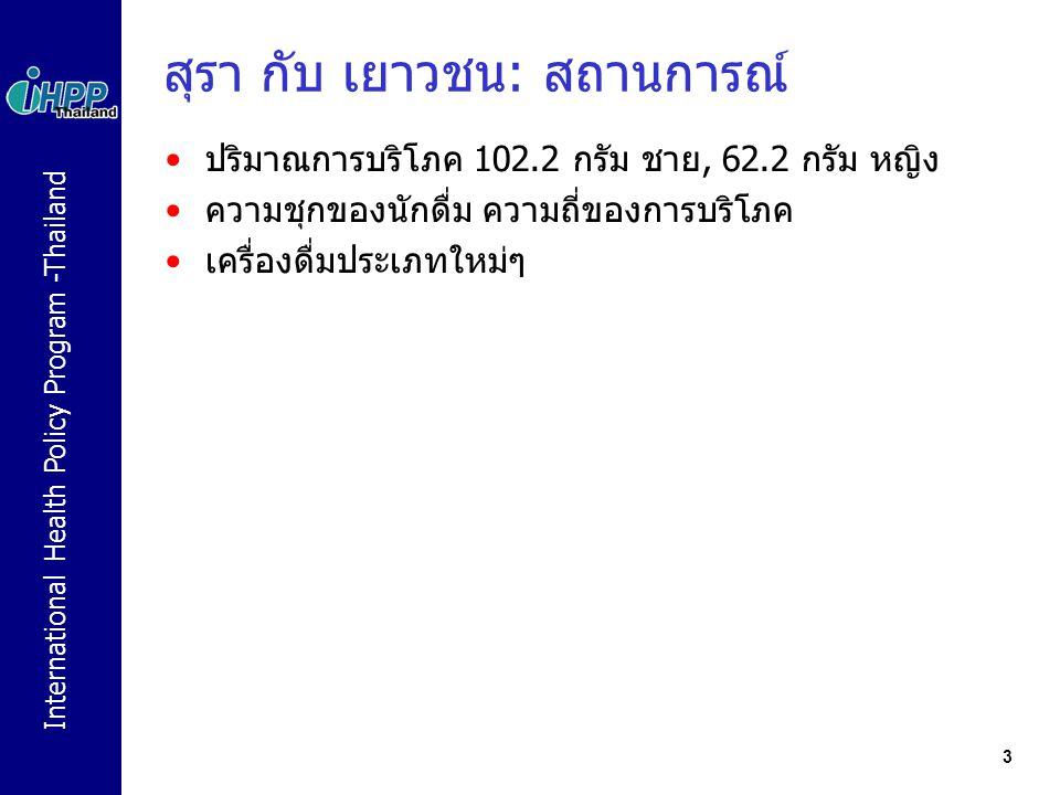 International Health Policy Program -Thailand 3 สุรา กับ เยาวชน: สถานการณ์ ปริมาณการบริโภค 102.2 กรัม ชาย, 62.2 กรัม หญิง ความชุกของนักดื่ม ความถี่ของ