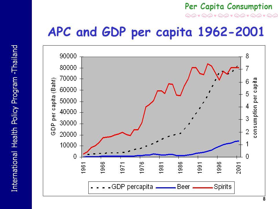 International Health Policy Program -Thailand 8 APC and GDP per capita 1962-2001 Per Capita Consumption