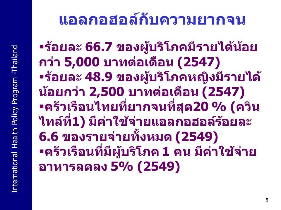 International Health Policy Program -Thailand 9 แอลกอฮอล์กับความยากจน  ร้อยละ 66.7 ของผู้บริโภคมีรายได้น้อย กว่า 5,000 บาทต่อเดือน (2547)  ร้อยละ 48.9 ของผู้บริโภคหญิงมีรายได้ น้อยกว่า 2,500 บาทต่อเดือน (2547)  ครัวเรือนไทยที่ยากจนที่สุด 20 % ( ควิน ไทล์ที่ 1) มีค่าใช้จ่ายแอลกอฮอล์ร้อยละ 6.6 ของรายจ่ายทั้งหมด (2549)  ครัวเรือนที่มีผู้บริโภค 1 คน มีค่าใช้จ่าย อาหารลดลง 5% (2549)