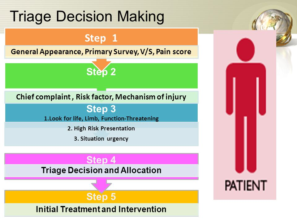 Triage Decision Making Step 5 Initial Treatment and Intervention Step 4 Triage Decision and Allocation Step 3 1.Look for life, Limb, Function-Threatening 2.