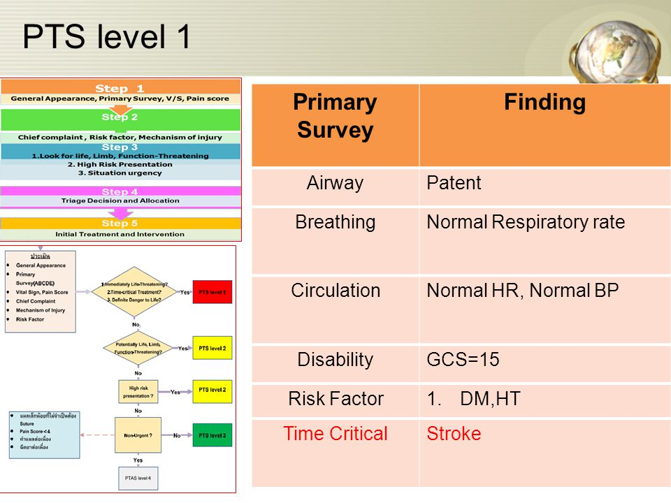 PTS level 1 Primary Survey Finding AirwayPatent BreathingNormal Respiratory rate CirculationNormal HR, Normal BP DisabilityGCS=15 Risk Factor1.DM,HT Time CriticalStroke