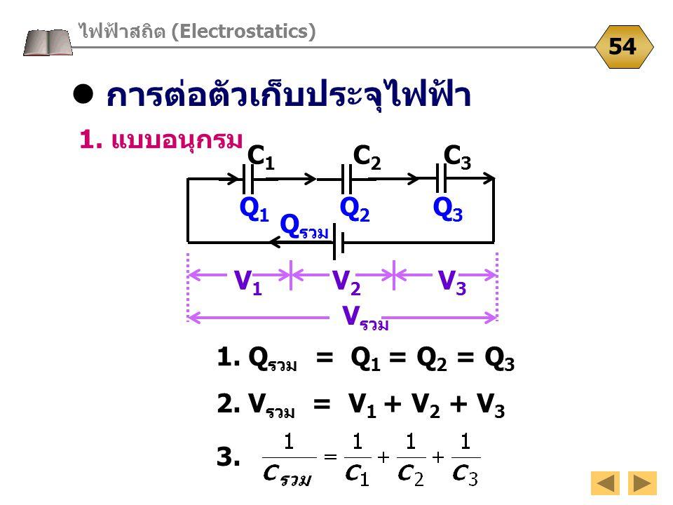การต่อตัวเก็บประจุไฟฟ้า ไฟฟ้าสถิต (Electrostatics) 54 1. แบบอนุกรม 2. V รวม = V 1 + V 2 + V 3 C 1 C 2 C 3 Q 1 Q 2 Q 3 1. Q รวม = Q 1 = Q 2 = Q 3 3. V